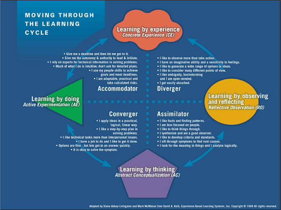 Kolb Learning Model