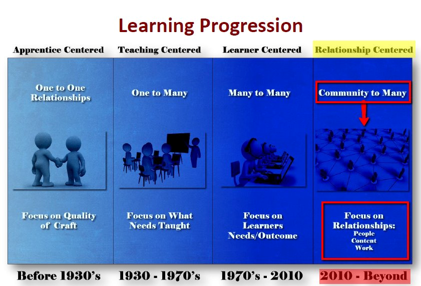 Learning Progression 1930s-2012