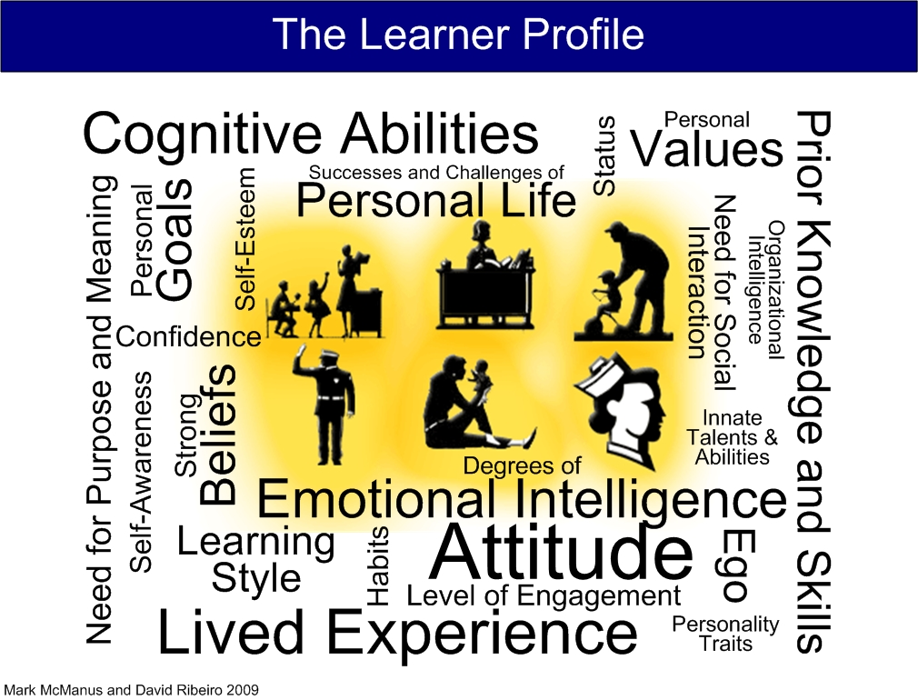 The Learner Profile-Final
