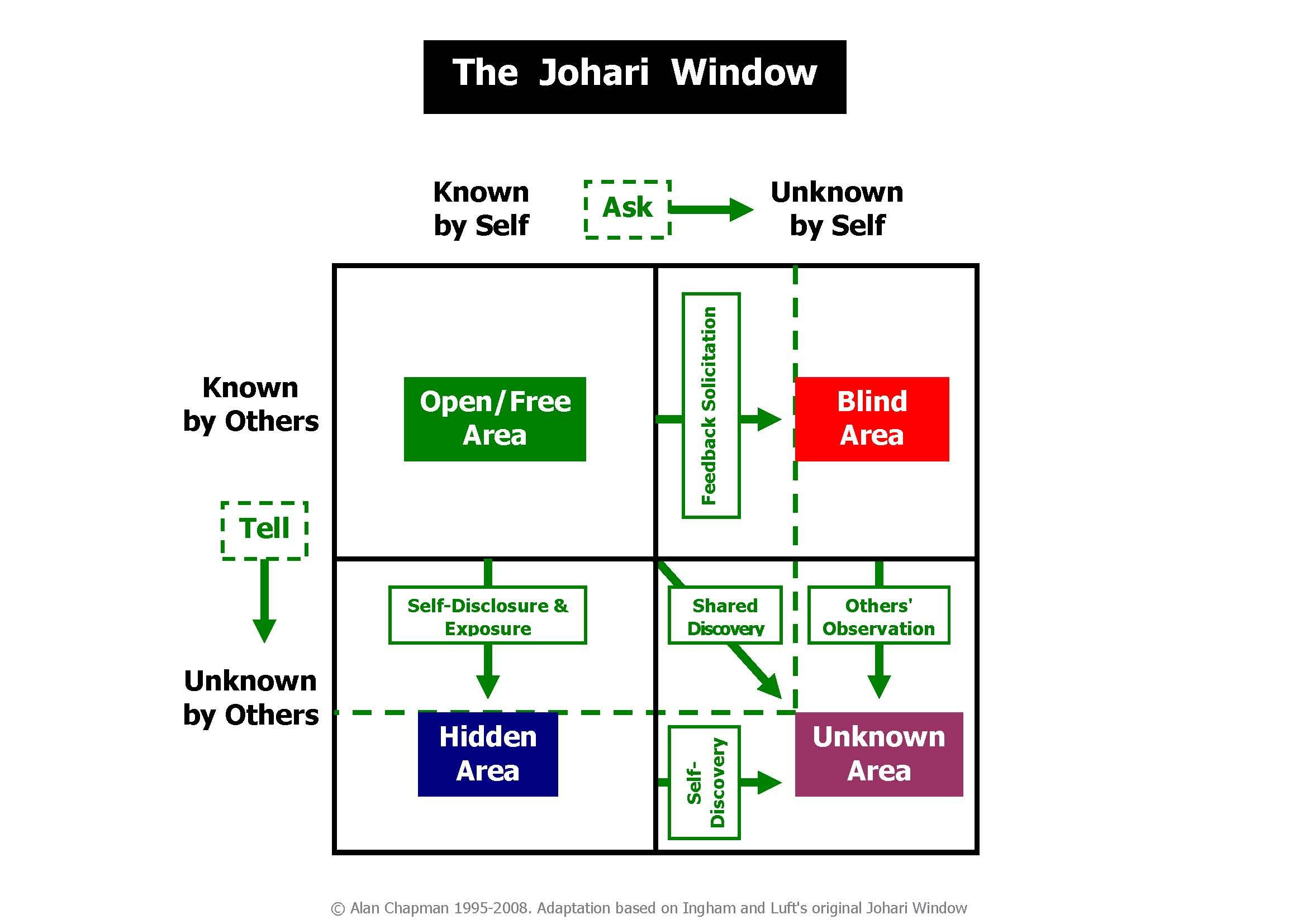 johariwindowdiagram[1]