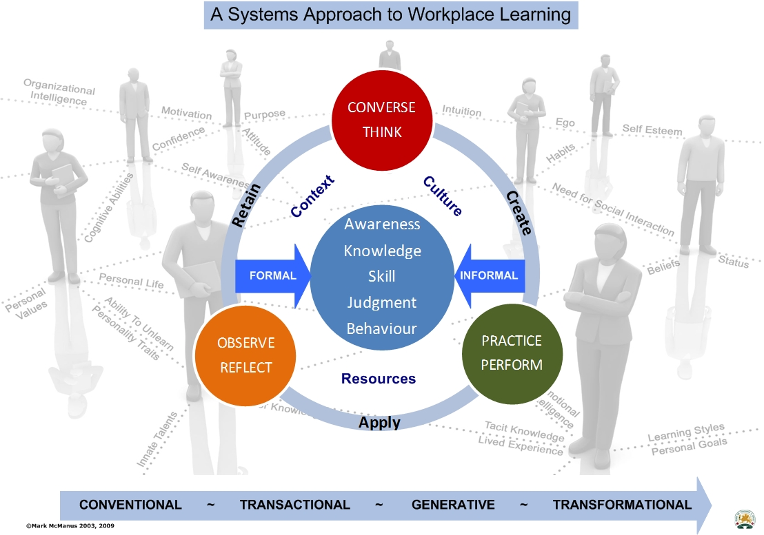 a systems approach to hrd
